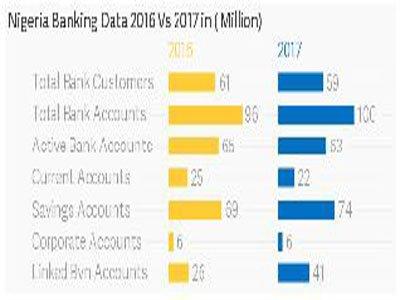 banks customer drops